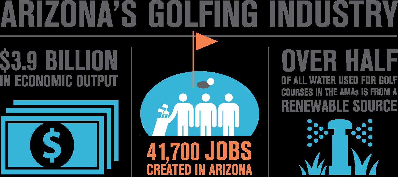 AZ Golf Industry