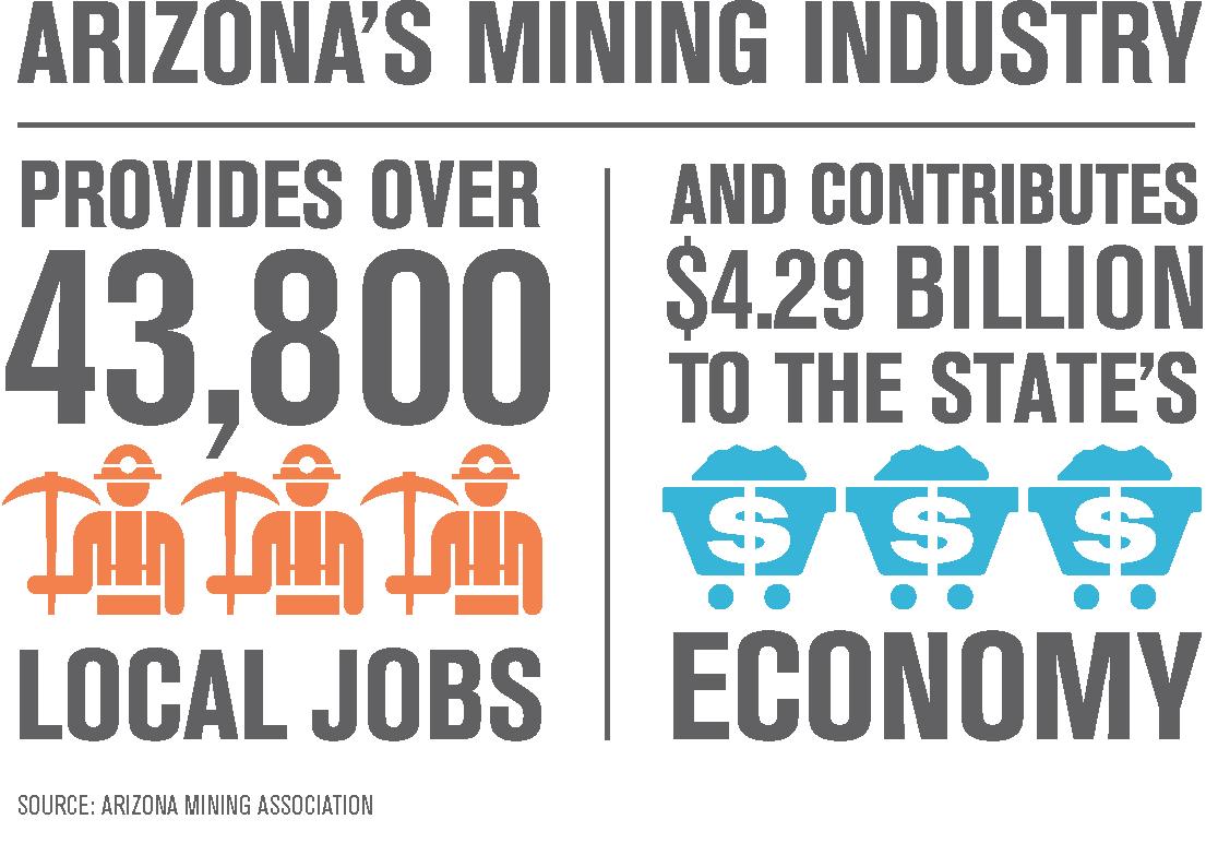 Arizona Mining