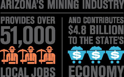 AZ-Mining-Industy