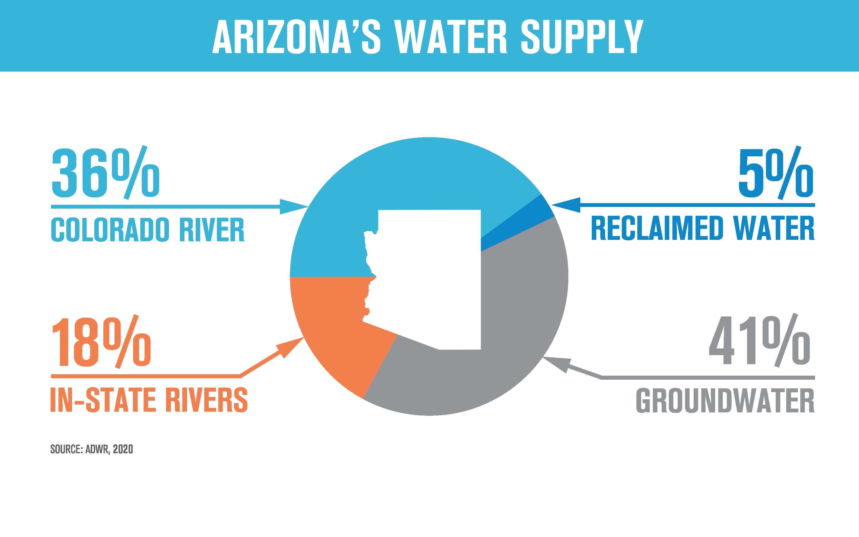 Arizona Water Supply Chart