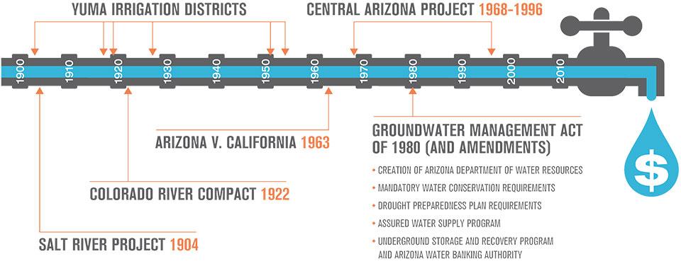 water-economy-timeline